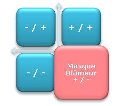 Process Com masque du blameur - Promoteur en stress de deuxième degré