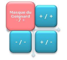 Le masque du geignard : le masque du profil Process Com Empathique en stress de deuxième degré